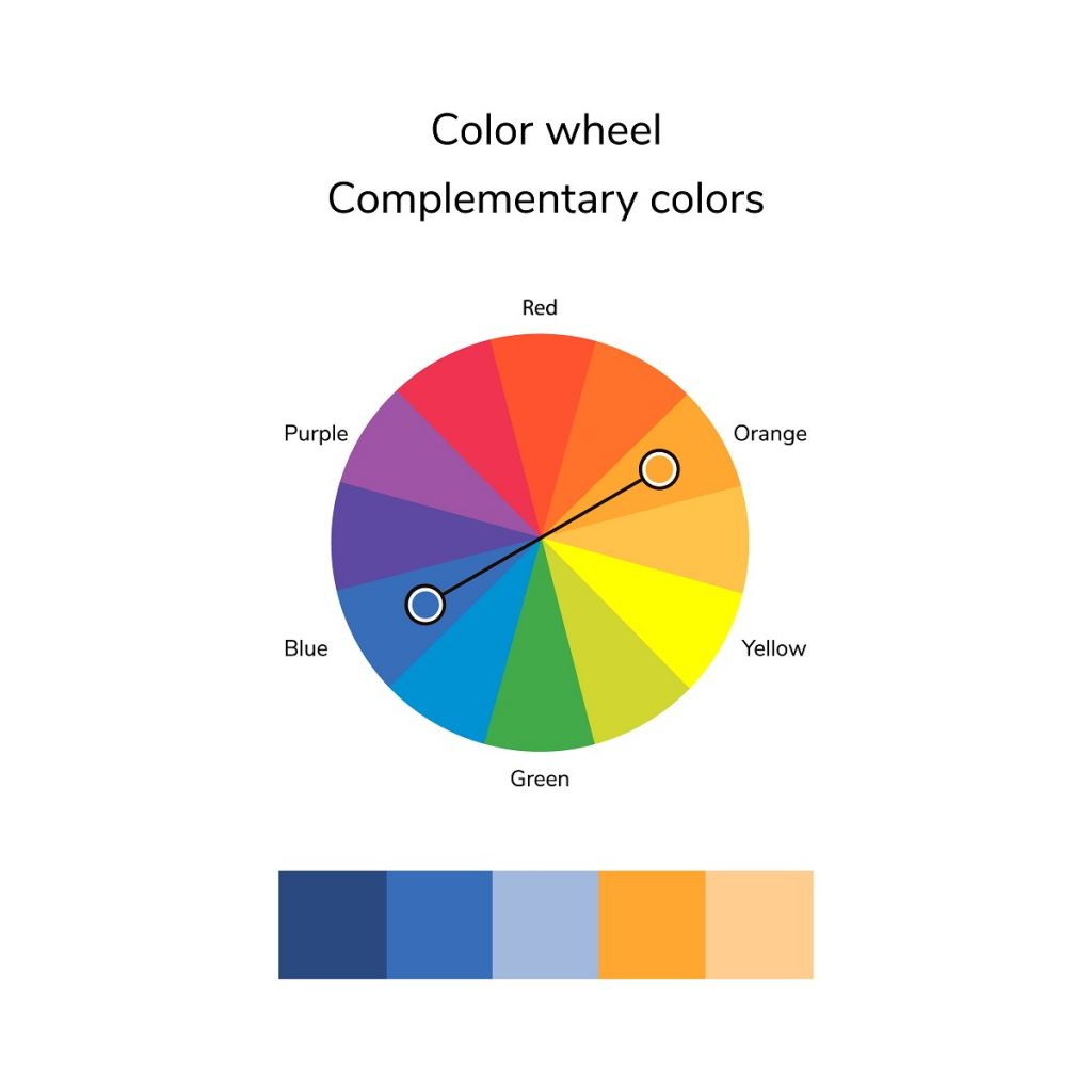 schemă a culorilor complementare pentru înțelegera neutralizării tonurilor de galben